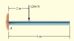 Example 5.1 Draw the free-body diagram of the uniform beam.