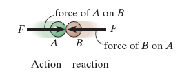 Second Law - A particle acted upon by an unbalanced force F experiences an acceleration a that has the same direction as the force