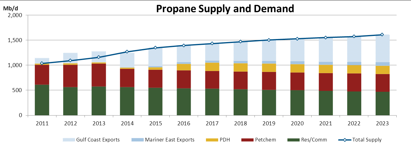 Propane production growth drives 500 mbd export LPG Export Facilities Company Status Region Capacity (MB/d) Targa Midstream Services Current Gulf Coast 40 N/A Enterprise Products Current Gulf Coast