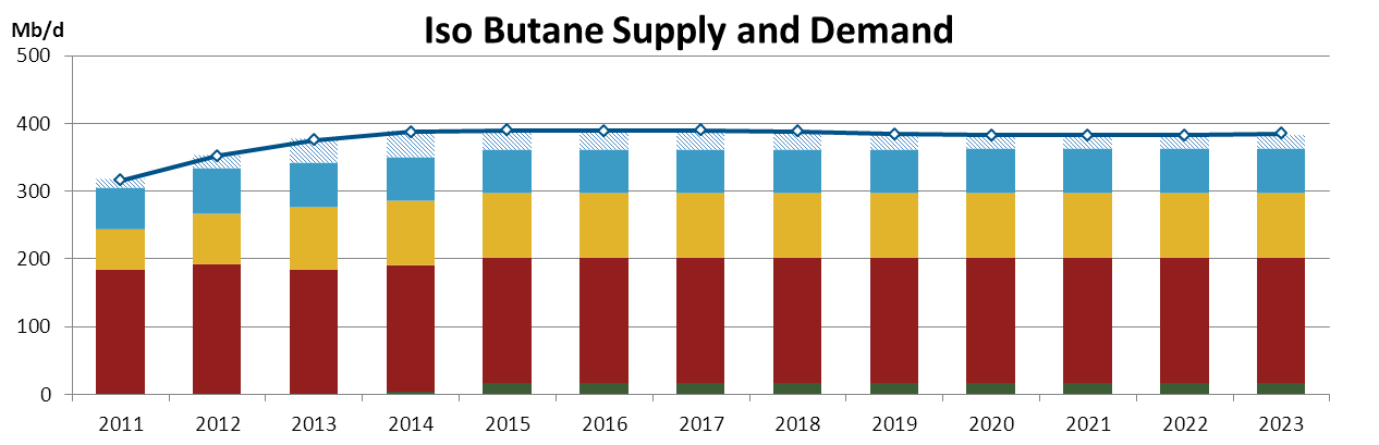 Butane production growth