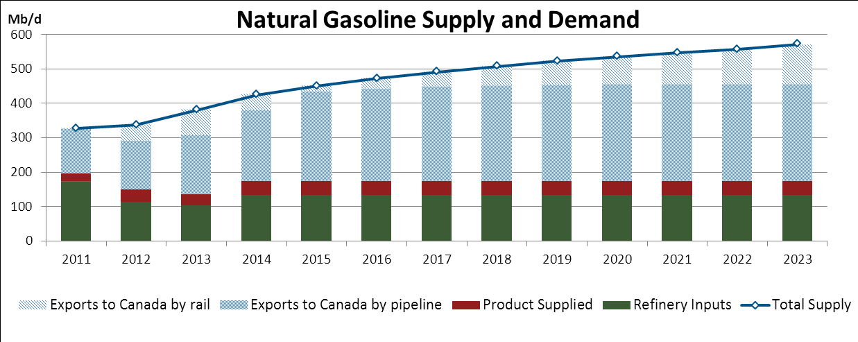 Natural Gasoline production