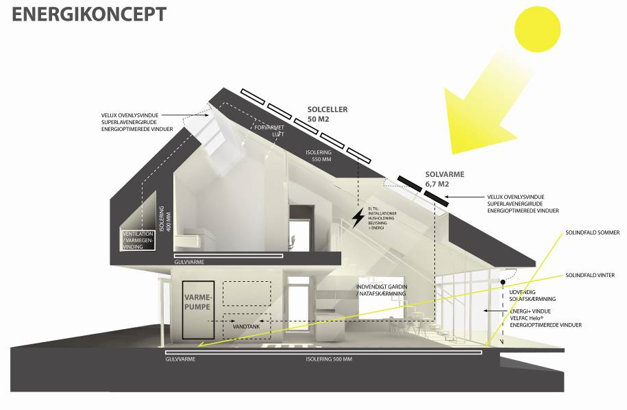 The first Active House Home for life VKR Holding VELFAC, VELUX WindowMaster