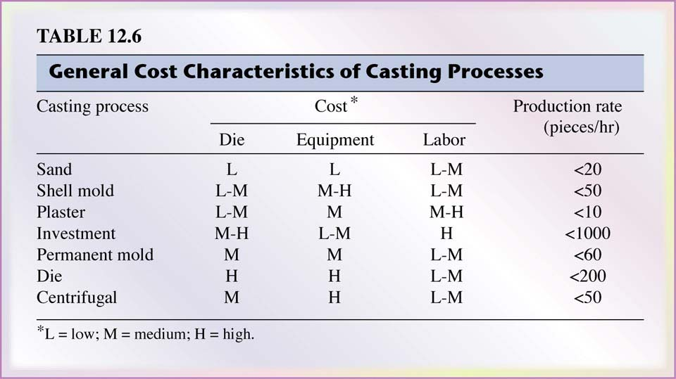12.4 Economics of Casting The cost of the cast part (unit cost) depends on several factors: including materials, tooling, equipment, and labor.