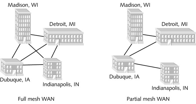 Wide Area Network (WAN) Topologies Mesh WAN topology Many directly