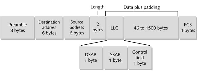 IEEE 802.3 ( Ethernet 802.2 or LLC ) Default frame type for versions 4.