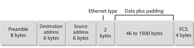 Ethernet II Original Ethernet frame type developed by DEC, Intel and Xerox,