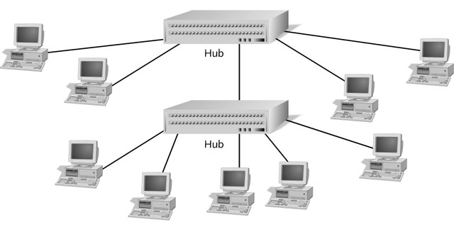Hybrid Physical Topologies Star-wired bus In a star-wired bus topology, groups of workstations are