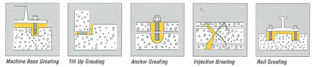 Construction  Sika Grouting Systems  Properties of Grout  Grouting