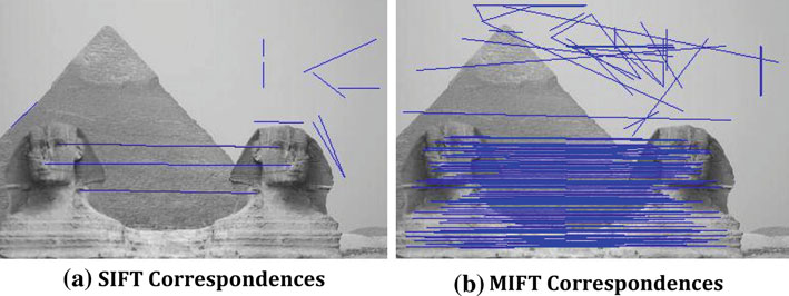 454 M. Jaberi et al. Fig. 3 Comparing MIFT and SIFT assuming mirror reflection it.