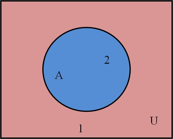 7.2 Applications of Venn Diagrams In this section, we will see how we can use Venn diagrams to understand or interpret
