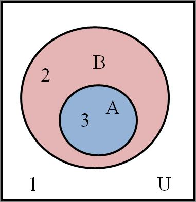 Region 1 represents the set of those elements of U which are outside A (that is, the elements of A ).