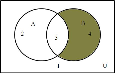 If A B, then the sets A and B divide the universal set into 3 regions as shown in the above Venn diagram. Remark. The numbering of the regions in the above Venn diagrams is completely arbitrary.