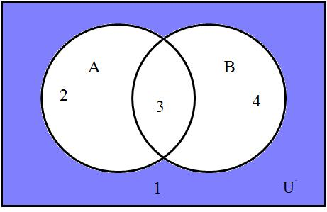 As labeled in the figure below, A is represented by the regions 1 and 4. Set B is represented by the regions 3 and 4.