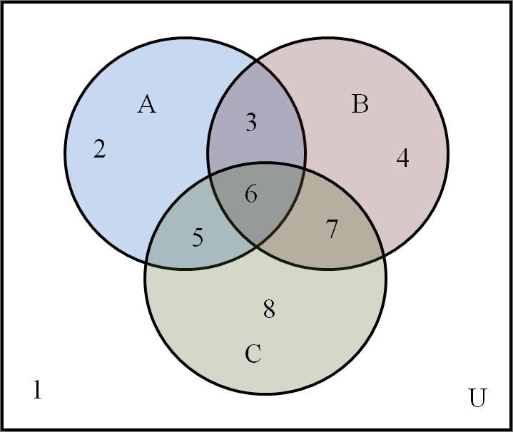 Example 2. In a Venn diagram, shade the region that represents A (B C ). Solution. We first need to find B C.
