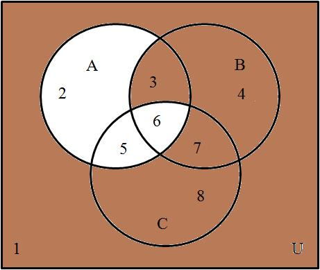 The overlap of these regions (regions 3 and 4) represents B C. Set A is represented by the regions 1, 4, 7, and 8.