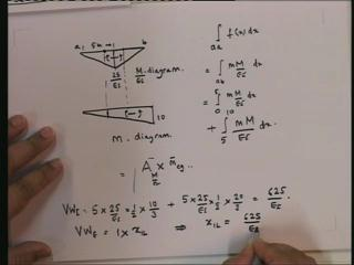 how to get bending moment diagrams.