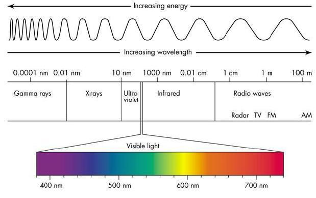 Figure 4: Visible light spectrum used for LIFI technology LIFI COMMUNICATION The LIFI technology given by Herald Hass, the German physicist, university of Edinburg in UK, is modeled by the IEEE 802