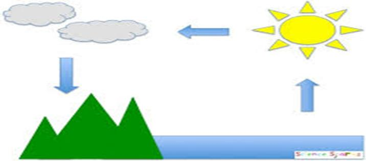 PART C: EXTENDED ANSWER (20 marks) Use the Water Cycle diagram below to answer the following questions. 36.