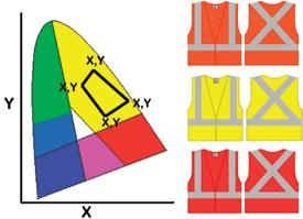 Background Material - Daytime Visibility Bright or Fluorescent Orange-Red Bright or Fluorescent Yellow-Green Fluorescent Red Retroreflective Material - Nighttime Visibility Level 2 Table 5: Minimum