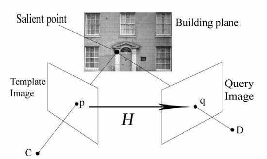 5 Viewpoints and removal of outliers By assuming that the front of a building is essentially a planar surface it becomes possible to use a homography (see [15] for an overview).