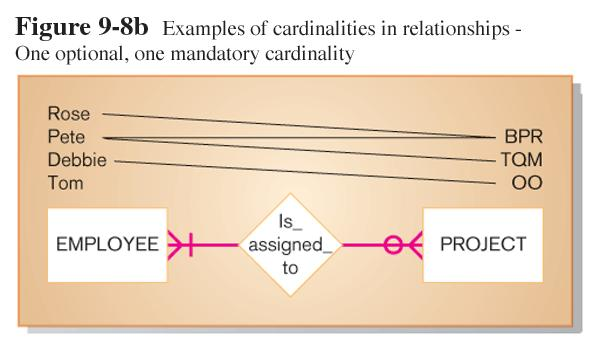 Binary Relationship Examples 1-19 Cardinality The number of instances of entity B that can or must be
