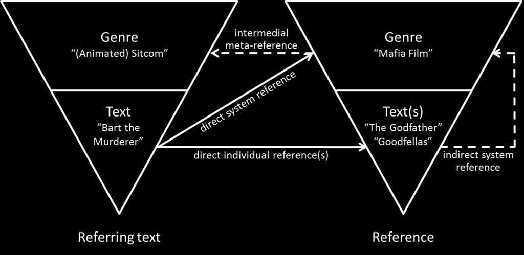 Functions Of Intertextuality And Intermediality In The Simpsons