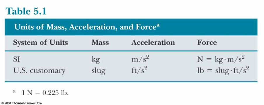 Units of Force Gravitational Force The gravitational force, F g, is the force that the earth exerts on an object This force is directed toward the center of the earth Its magnitude is called the