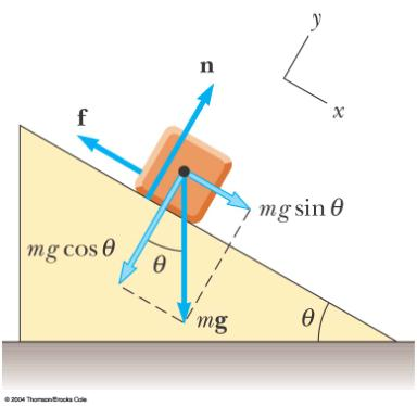 coefficient of friction (µ) depends on the surfaces in contact Force of Friction The direction of the frictional force is opposite the direction of motion and parallel to the surfaces in contact The