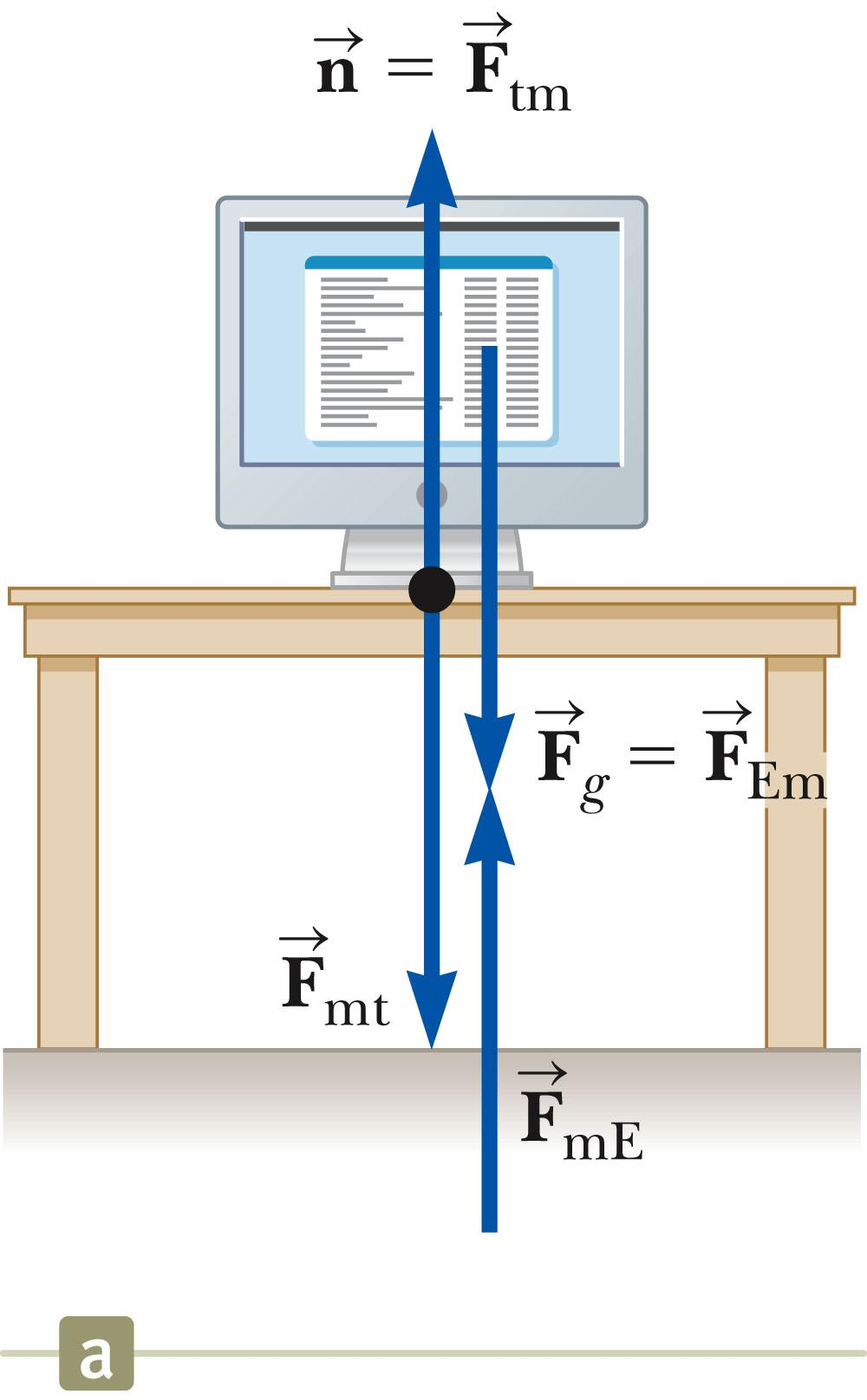 Action-Reaction Examples, 2 The normal force (table on monitor) is the reaction of the force the monitor exerts on the table.