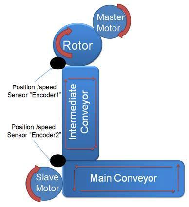 ISSN: 77-374 ISO 9:8 Certified Volume 4, Issue 9, March A Controller Design for Servo Control System Using Different Techniques Eyad Soliman, Magdy Saoudi, Hamid Metwally eyad_soliman@yahoo.
