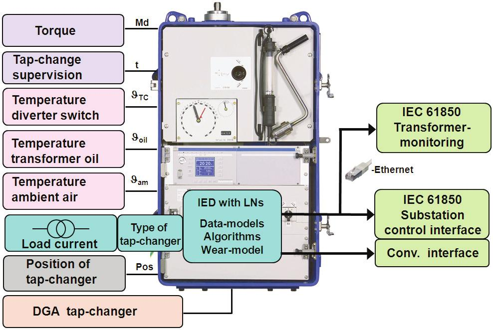 Vacuum switching technology A part of an environmentally