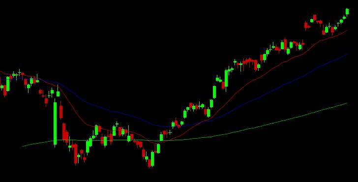 Nifty FUTURE 1 2 RESISTANCE 9290.00 9388.