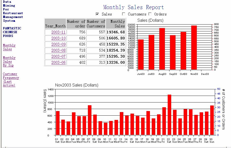 Figure 3.2 Monthly sales report. On the left of the report is an HTML Table with the monthly sales totals for each month. On the right is the corresponding.