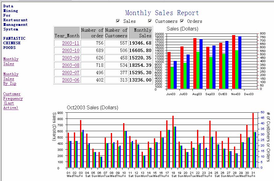 Sales Customers Orders The greater the difference, the more of repeat customers. Figure 3.3 Monthly sales report with additional features.