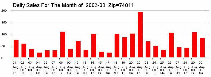 When the users clicks on a month, the detailed daily sales number for the Zip Code are graphed at the bottom part