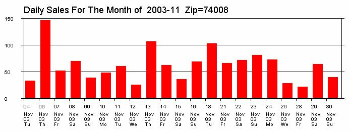 Higher Sales in Nov 2003 Figure 3.7 Monthly Sales By Zip report - Zip Code 74008. The weekly graph (middle) shows the sales had been mostly in November.