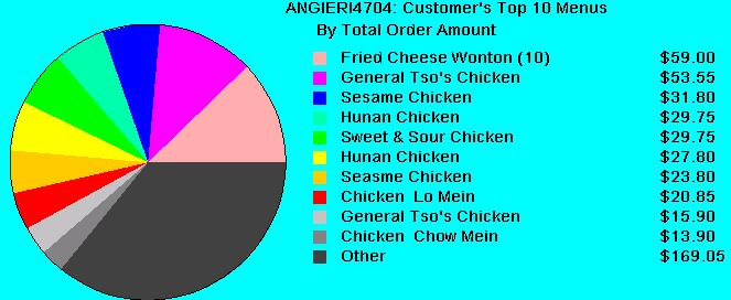 Figure 3.12B Pie Chart showing top 10 most order food items.