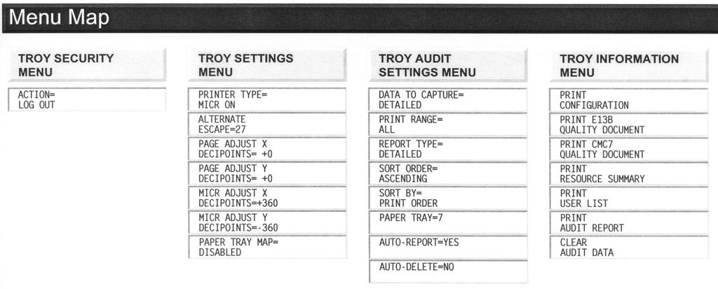 MICR Solutions User s Guide (For use with TROY MICR 4100