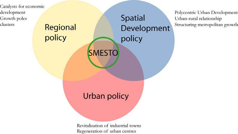 Figure 26 SMESTOs: a focal point of different EU policies SMESTOs could also be addressed in a number of other sectoral policies e.g. in: Rural development policy; economic diversification, provision of basic services (e.