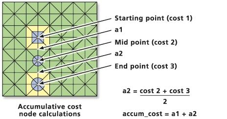 a1 = (cost1 + cost2)/2 where cost1 is the cost of cell 1, cost2 is the cost of cell 2, and a1 is the total cost of the link from cell 1 to cell 2.