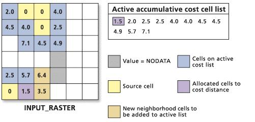 The lowest cost cell is chosen from the active accumulative cost cell list, and the value for that cell location is assigned to the output cost-distance raster.