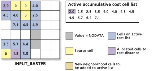 This allocation process continues. Furthermore, cells on the active list are updated if a new, cheaper route is created by the addition of new cell locations to the output raster.