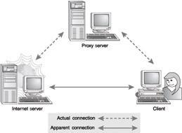 A proxy server sits between a user on your network and a server out on the Internet. Instead of communicating with each other directly, each talks to the proxy (in other words, to a stand-in ).