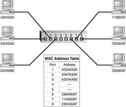 Figure 1.6: A switch builds a table of all addresses of all connected stations.