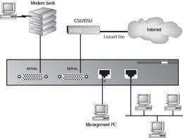 An ISP s LAN is connected to a router, which is connected by some kind of leased telephone connection to the router at the ISP s ISP (called an upstream provider ).