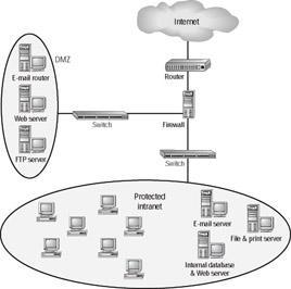 entities located elsewhere on the Internet. To protect a network against attacks, a device called a firewall is employed.