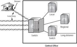 connect to the Internet, including: Public Switched Telephone Network (PSTN) X.