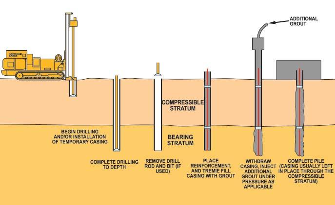 the bottom of the drill hole. For piles founded in soils, the drill casing is then retracted from the bond zone and the pile continually topped off with grout.