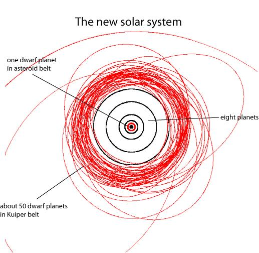 dwarf planet, although we don t have enough data for most of them to