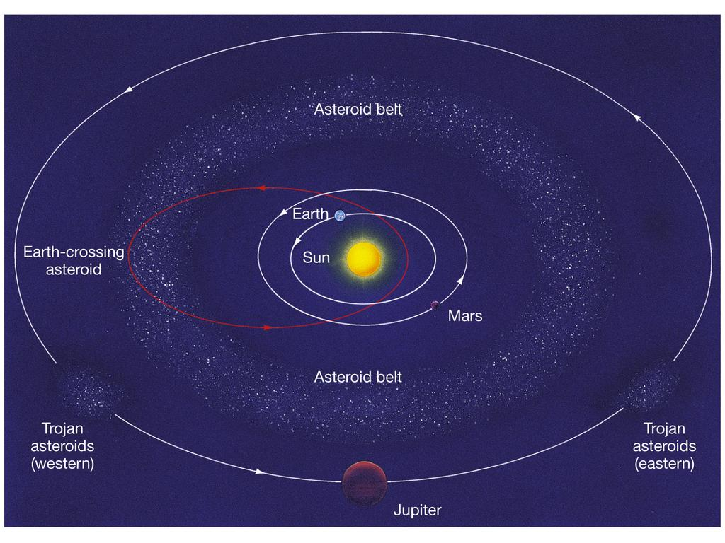 The Asteroid Belt Most asteroids are found in a belt between the orbits of Mars and Jupiter.